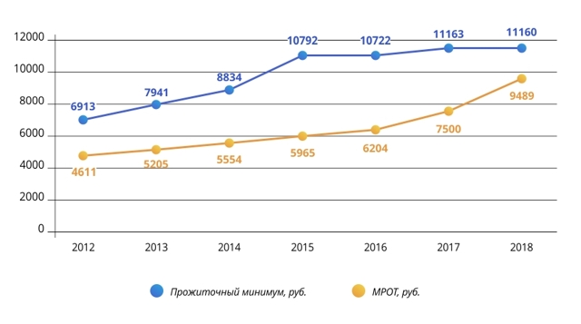 Средняя зарплата по России в 2020 году для расчета алиментов (Росстат)
