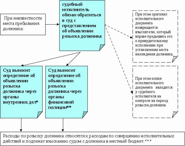 Розыск должника по алиментам судебным приставам: образец заявления в ФССП