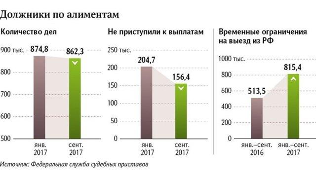 Неуплата алиментов в 2020 году - уклонение, неустойка, ответственность и наказание за невыплату
